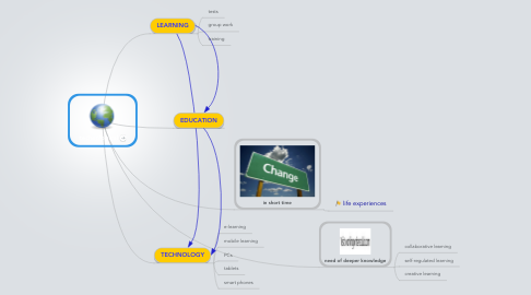 Mind Map: technological