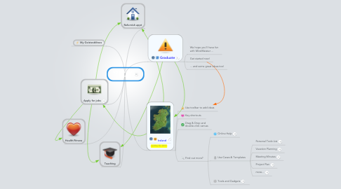 Mind Map: My final year plan