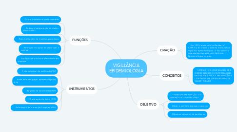 Mind Map: VIGILLÂNCIA EPIDEMIOLOGIA