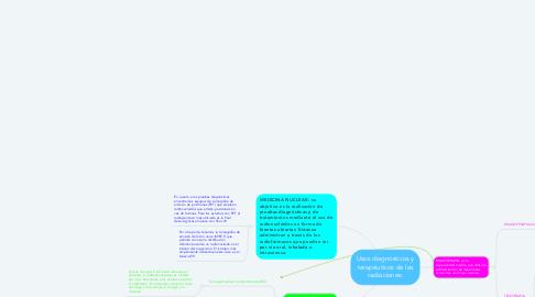 Mind Map: Usos diagnósticos y terapéuticos de las radiaciones.