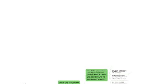 Mind Map: Radiação Ionizante