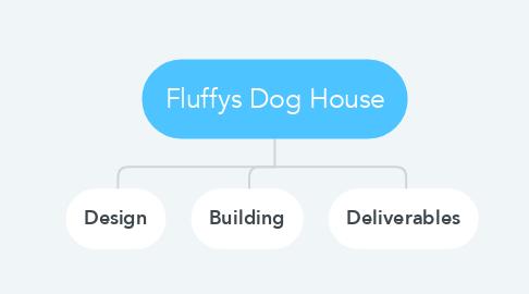 Mind Map: Fluffys Dog House