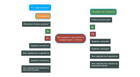 Mind Map: Как сравнить выражения содержащие степень