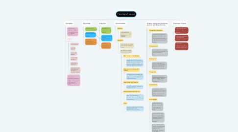 Mind Map: Psicología Forense