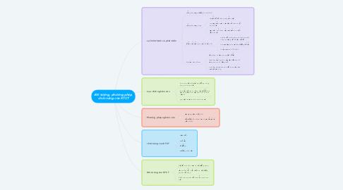 Mind Map: đối tượng, phương pháp, chức năng của KTCT