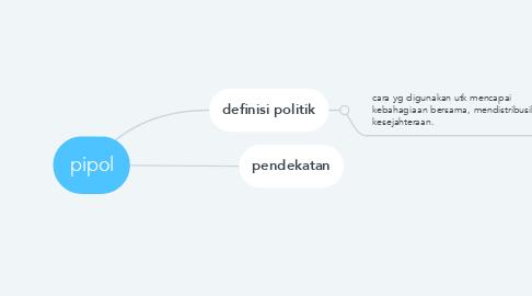 Mind Map: pipol