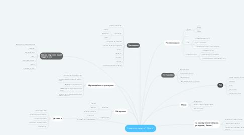 "Mind Map: Точки контакта ""Лидо"""