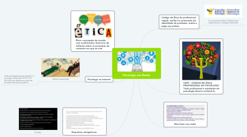 Mind Map: Psicologia nas Redes