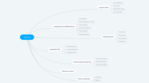 Mind Map: Ledership