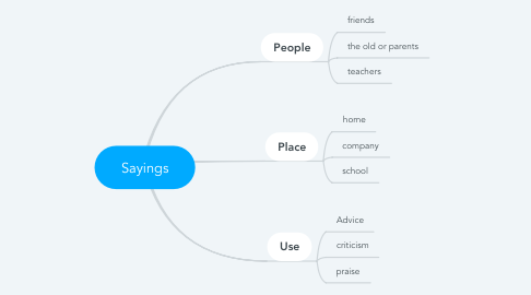 Mind Map: Sayings