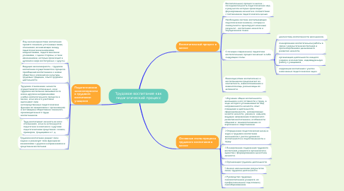 Mind Map: Трудовое воспитание как педагогический процесс