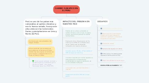 Mind Map: CAMBIO CLIMATICO EN EL PERU