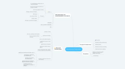 Mind Map: Governança Corporativa