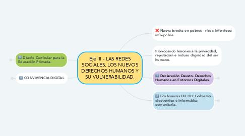 Mind Map: Eje III - LAS REDES SOCIALES, LOS NUEVOS DERECHOS HUMANOS Y SU VULNERABILIDAD.