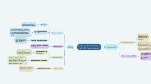 Mind Map: Causas y consecuencias de la caída del imperio romano.