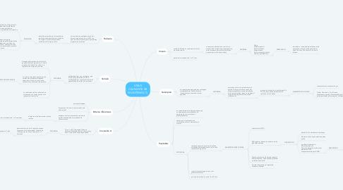 Mind Map: VIRUS CAUSANTE DE EXANTEMAS (1)