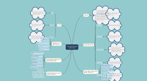 Mind Map: COMUNICACIÓN ASERTIVA