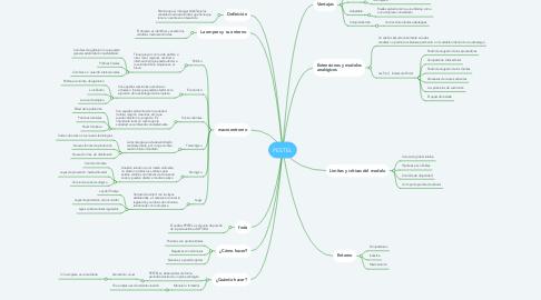 Mind Map: PESTEL
