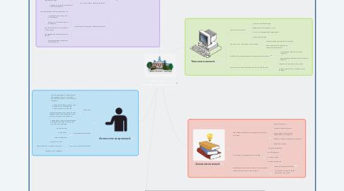 Mind Map: Компоненты педагогической культуры