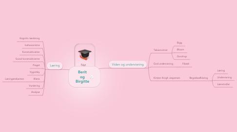 Mind Map: Berit og Birgitte