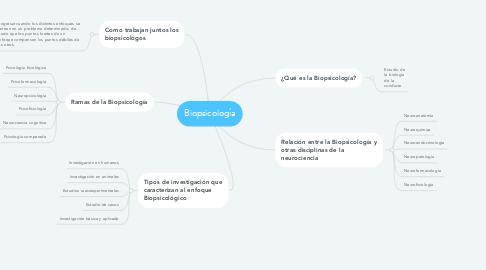 Mind Map: Biopsicología