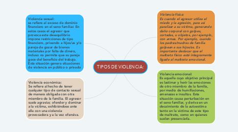Mind Map: TIPOS DE VIOLENCIA: