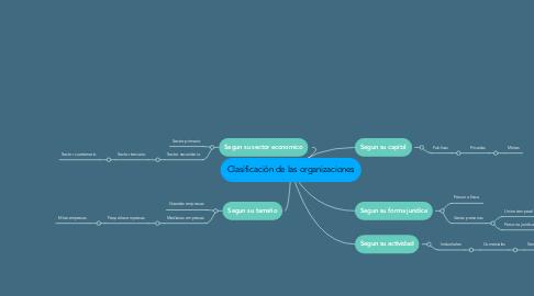 Mind Map: Clasificación de las organizaciones