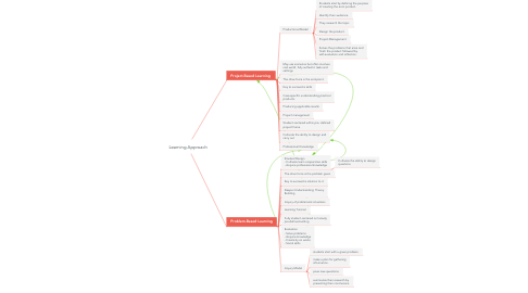 Mind Map: Learning Approach