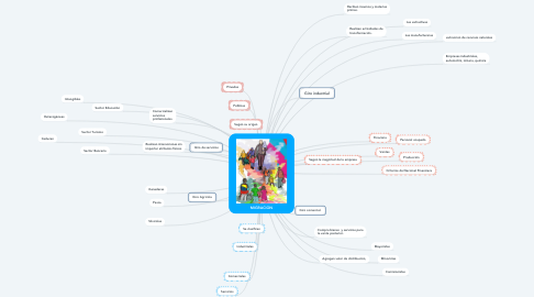 Mind Map: La clasificación de las empresas