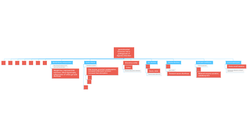 Mind Map: gastrointestinal hormones role in pathogenesis of digestive disorders