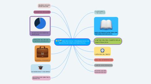 Mind Map: PROYECCION Y PREPARACION DE INVESTIGACIONES ESTADISTICAS.