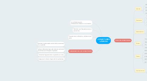 Mind Map: CONECTORES LÓGICOS