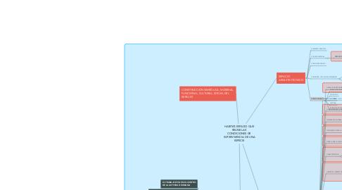 Mind Map: HABITAT-ESPACIO QUE REUNE LAS CONDICIONES DE SUPERVIVENCIA DE UNA ESPECIE
