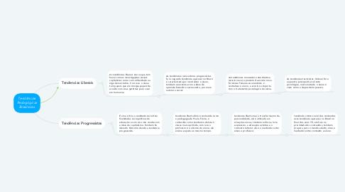 Mind Map: Tendências Pedagógicas Brasileiras