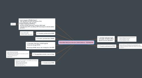 Mind Map: PENYIMPANGAN MASA DEMOKRASI TERPIMPIN