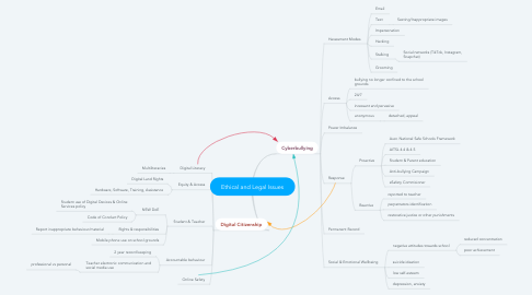 Mind Map: Ethical and Legal Issues