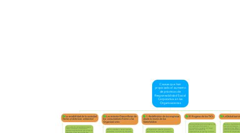Mind Map: Causas que han propiciado el aumento de prácticas de Responsabilidad Social Corporativa en las Organizaciones