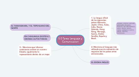 Mind Map: 5.0 Tarea Lenguaje y Comunicacion