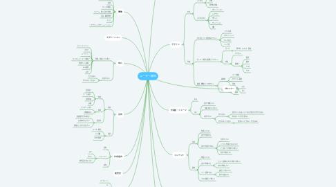 Mind Map: ユーザー属性