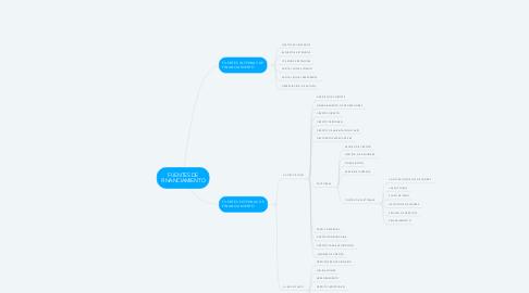 Mind Map: FUENTES DE FINANCIAMIENTO