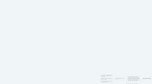 Mind Map: PLANES DE MEJORAMIENTO
