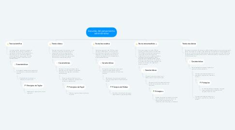 Mind Map: Escuelas del pensamiento administrativo