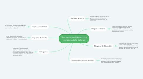 Mind Map: 7 herramientas Básicas para la mejora de la Calidad