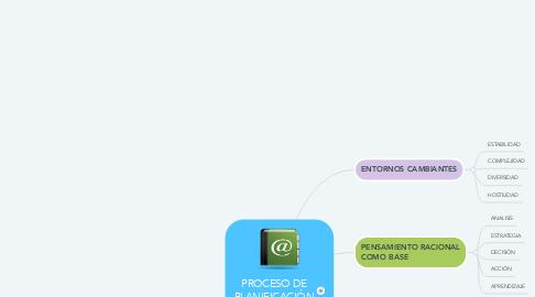 Mind Map: PROCESO DE PLANIFICACIÓN