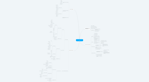 Mind Map: CHƯƠNG TRÌNH GDPT 2018