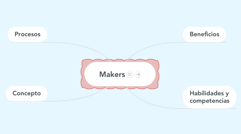 Mind Map: Makers