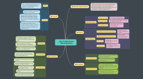 Mind Map: Intro To Open Source Operating System