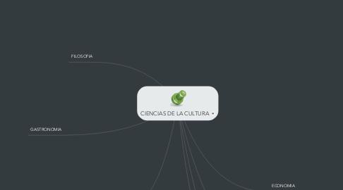 Mind Map: CIENCIAS DE LA CULTURA