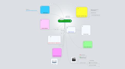 Mind Map: Proyecto de Inversiòn
