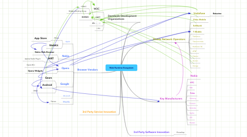 Mind Map: Web Runtime Ecosystem